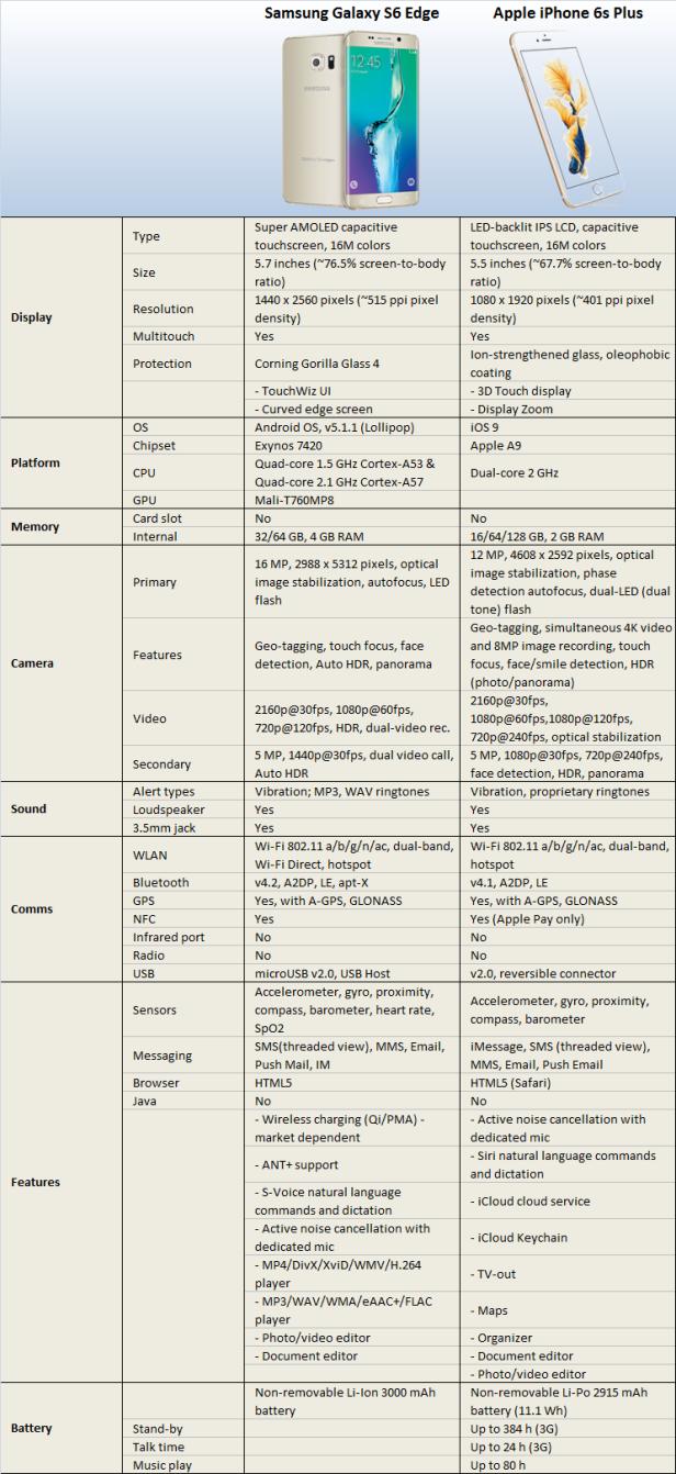 Galaxy S6 Compare